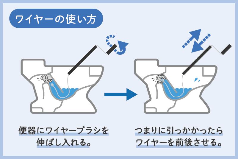 ワイヤーブラシを使ったトイレつまり直し方説明図