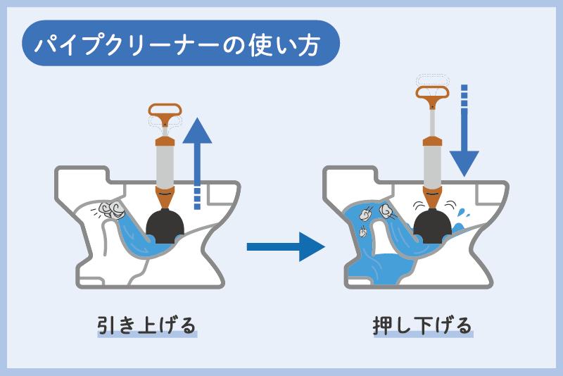 パイプクリーナーを使ったトイレつまり直し方説明図