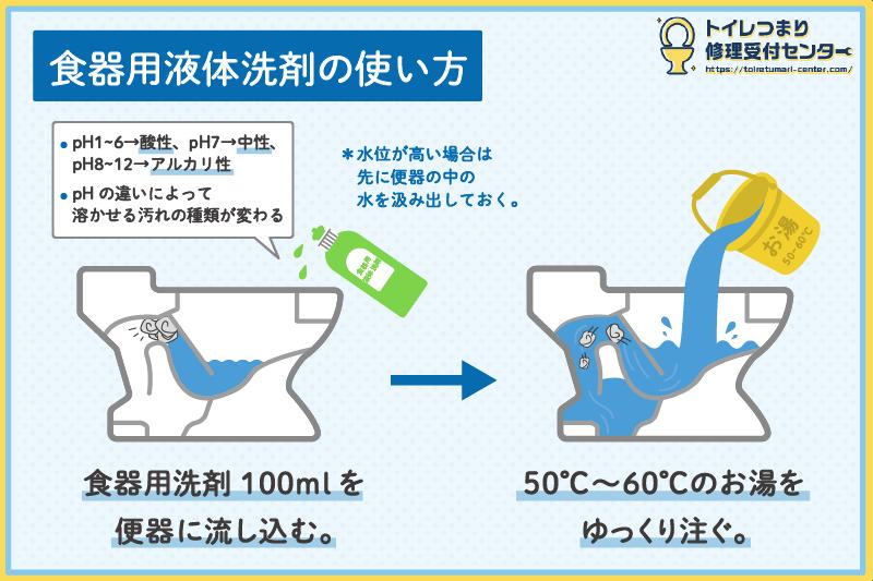 食器用液体洗剤でトイレつまりを直す方法