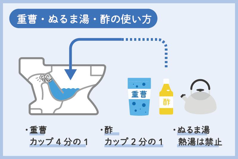 重曹・酢・お湯を使ったトイレつまり直し方説明図