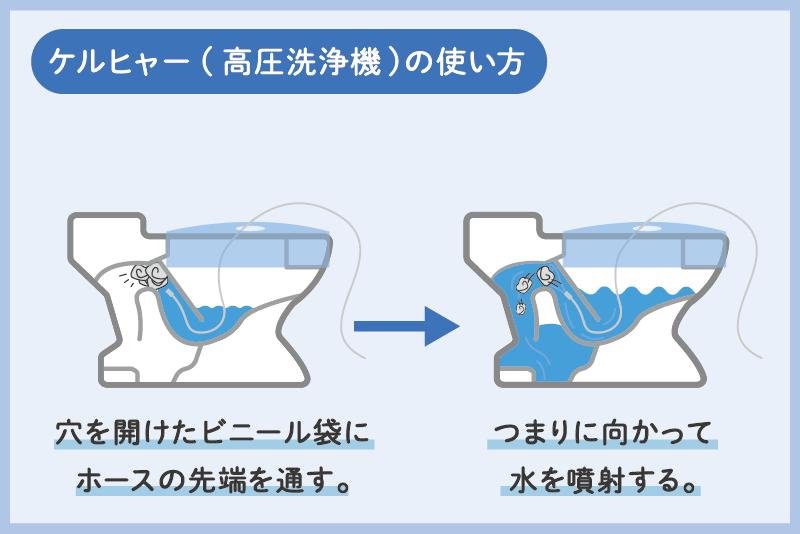 トイレつまりの対処方法⑥高圧洗浄機