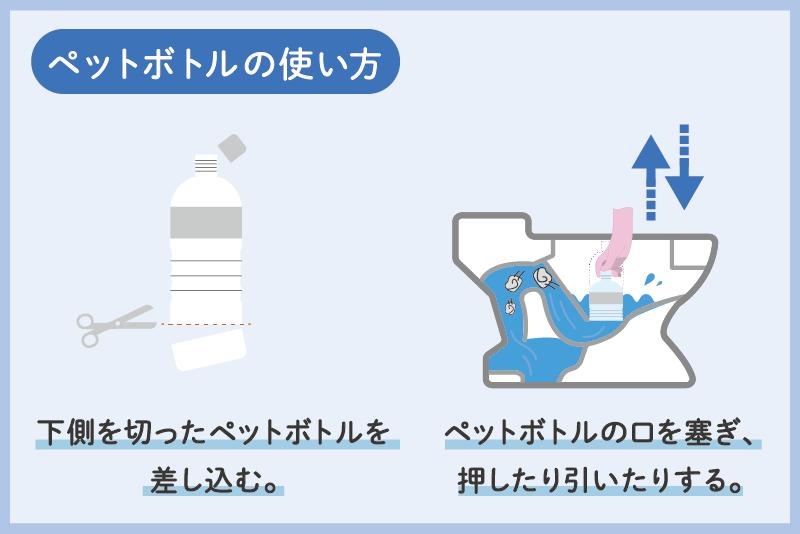 ペットボトルでキッチンペーパーによるトイレのつまりを直す手順