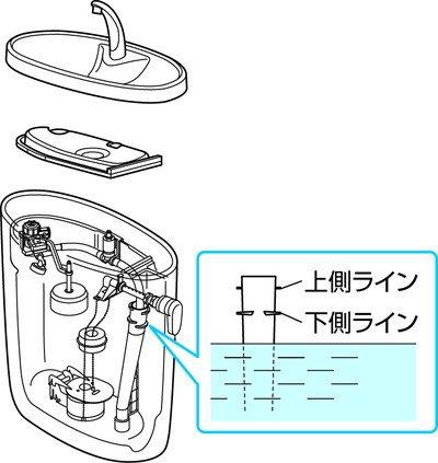 TOTOのトイレの水位の目安