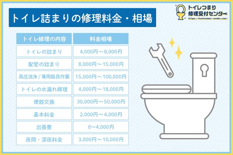 トイレつまりの修理料金の相場表