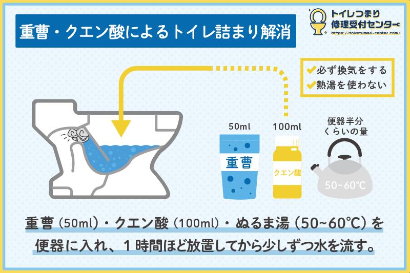 重曹・クエン酸によるトイレつまりの解消法