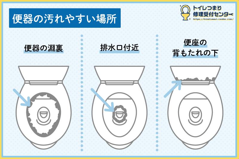トイレの汚れやすい箇所