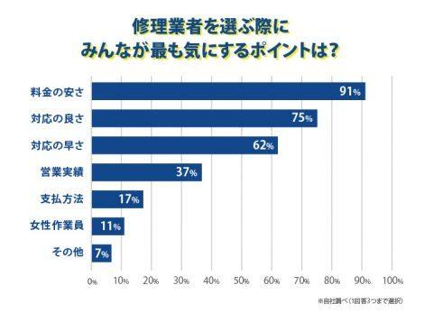東京都の水道修理業者を選ぶ際にみんなが気にするポイント調査
